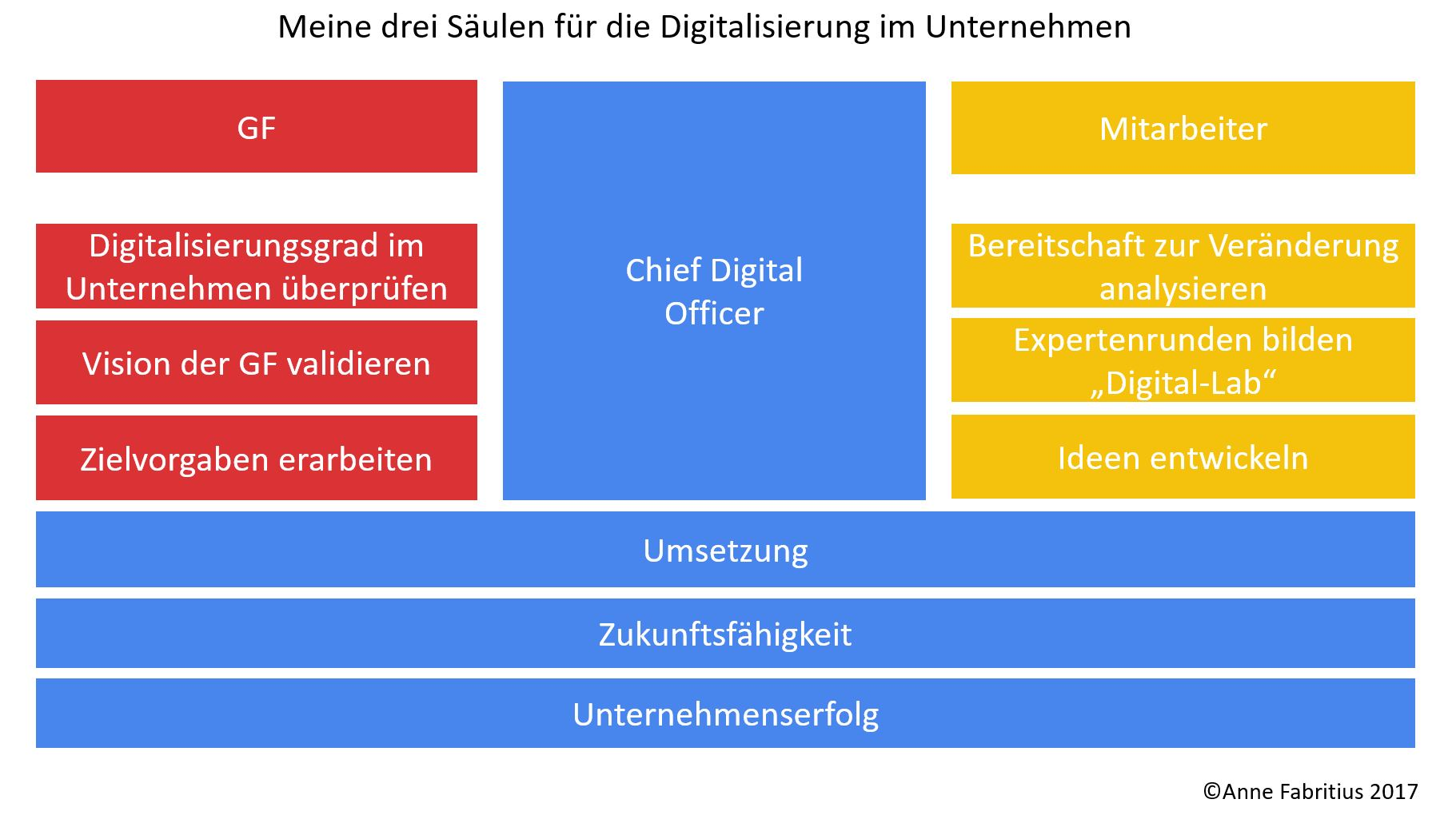 3 Säulen für mein Vorgehen  in der Digitalisierung